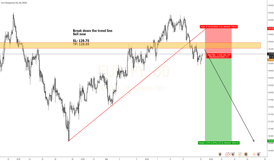 EURJPY: EURJPY Break the trend line. Pullback to structure.