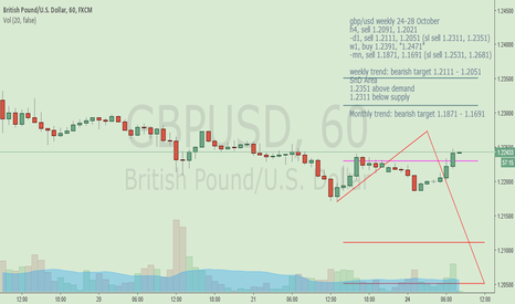 GBPUSD: gbp/usd this week 24-28 october