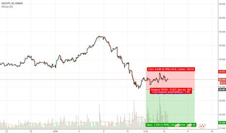 SGDJPY: SGDJPY. Цена формирует нисходящий тренд