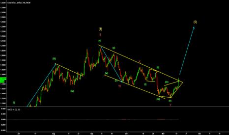EURUSD: EurUsd long to wave 5?