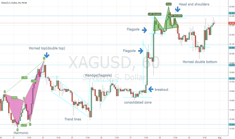 XAGUSD: XAG/USD 1hr TF