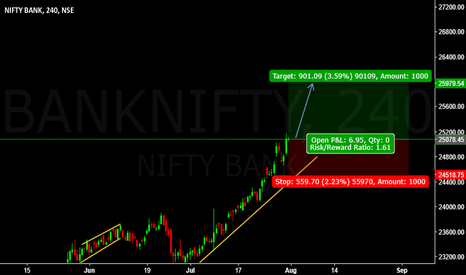 BANKNIFTY: NSE_DLY : BANKNIFTY BUY ORDER ENTRY @ 25078.45