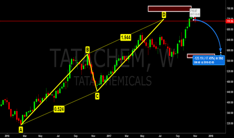 "TATACHEM: Tata Chem, Weekly: Probably it will test ""B"" zone = 585/600"