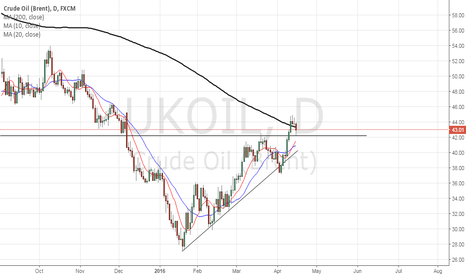 UKOIL: Signs of Bullish sentiment for Crude Oil ahead of Doha meeting