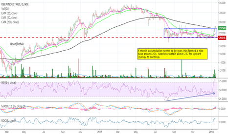 DEEPIND: Breakout from a nice base formation