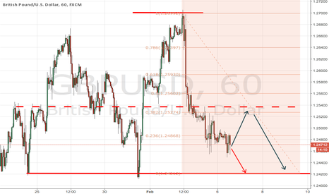 GBPUSD: Pound needs correction
