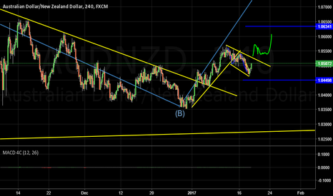 AUDNZD: What I see - Long
