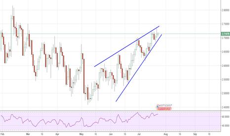 XCUUSD: Copper, rising wedge