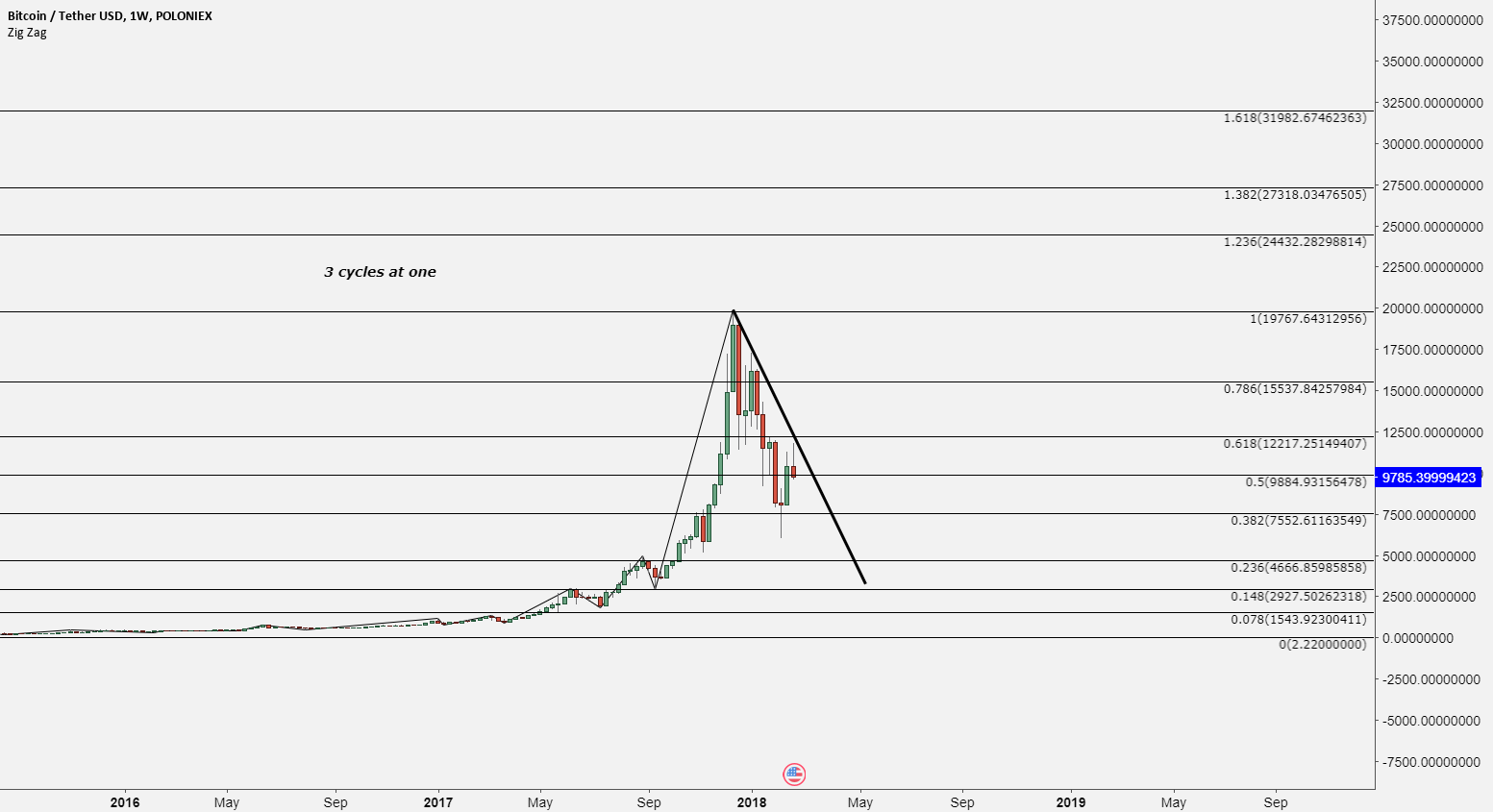 BTC And holding the breath