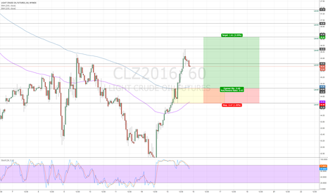 CLZ2016: Oil Long position