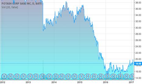 POT: Potash Corporation Stock Prices– Past 5 Years