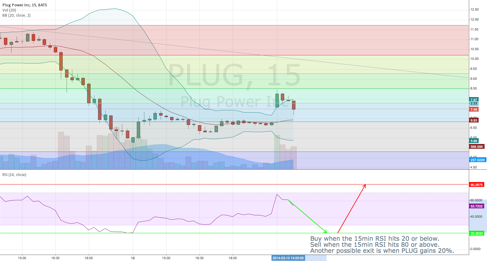 PLUG Short Term RSI Strategy Using 15 min Chart.