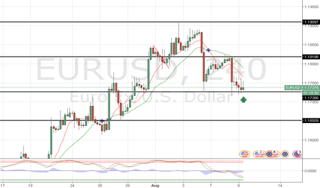 EURUSD: EUR/USD POSSIBLE LONG POSITION