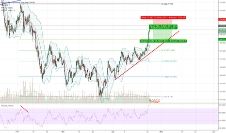 USDJPY: Short term position on USDJPY