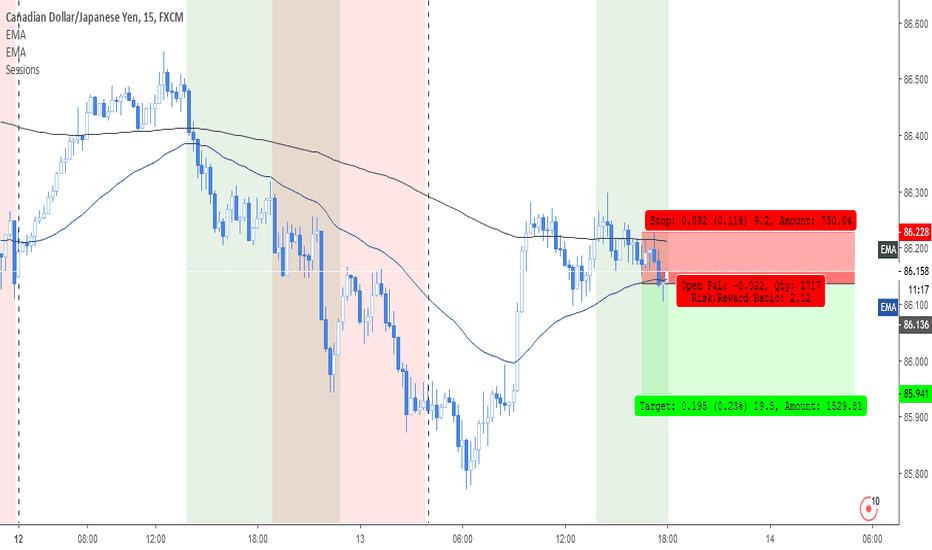 CADJPY: M shaped pattern to sell CADJPY 15min TF