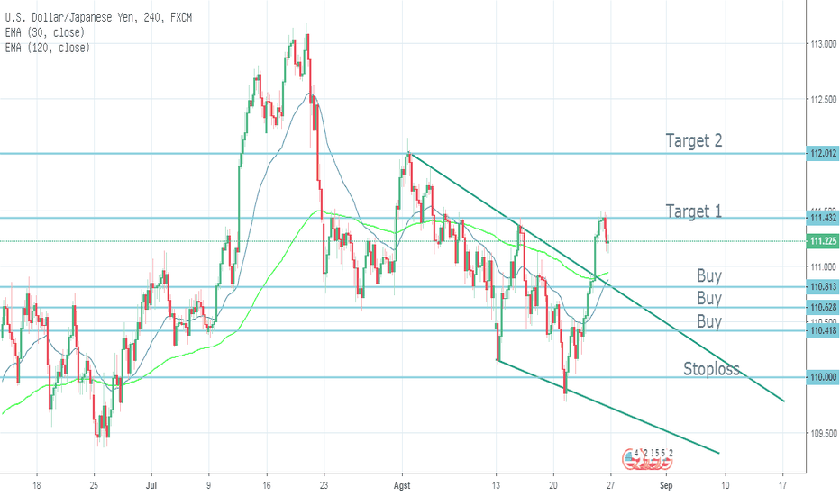 USDJPY: Break Out USDJPY Berpotensi Bullish