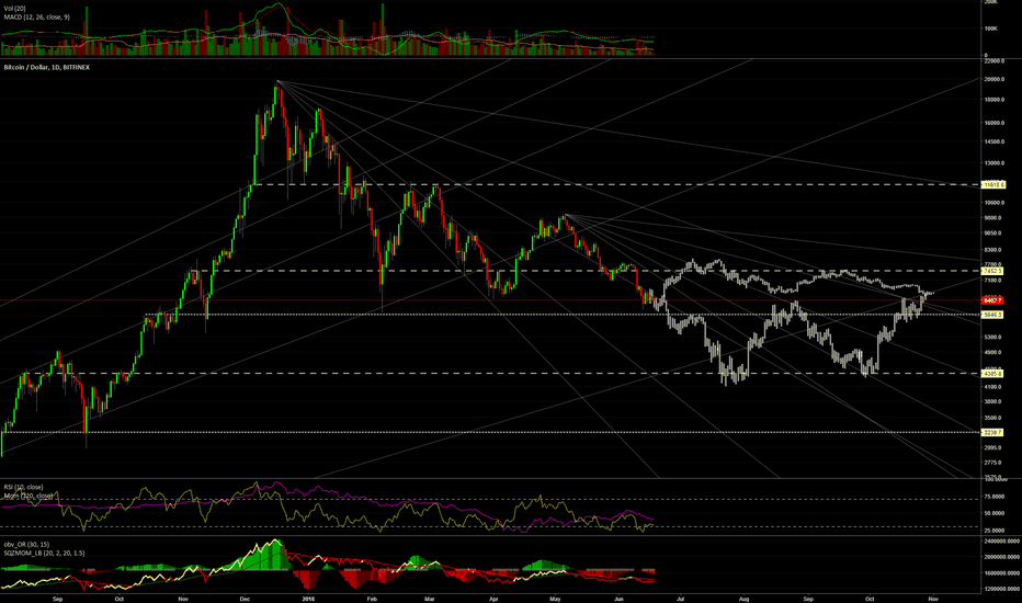 BTCUSD: #bitcoin // Last cycles until full correction, my view on it //