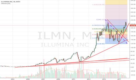 ILMN: ILMN: две порции вкусной покупки.