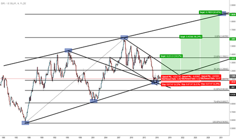 EURUSD: Long Term Euro Long