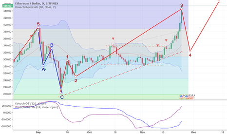 ETHUSD: As Predicted, Ethereum Breaks Out