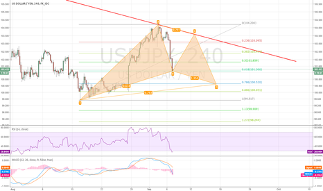 USDJPY: Long & Short