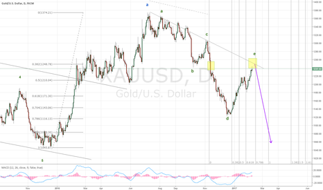 XAUUSD: Wolfe wave in Gold