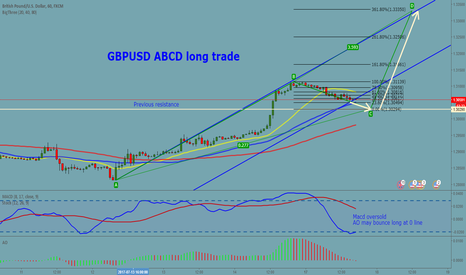 GBPUSD: GBPUSD 1 H ABCD Long Trade