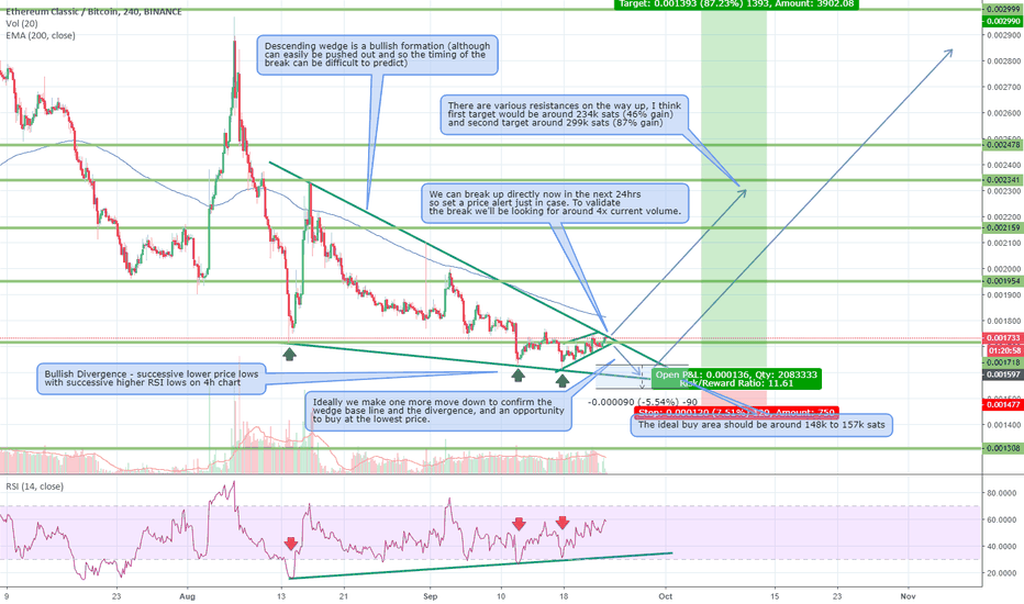 ETCBTC: Could ETC be the next alt to break out within the next 7 days?