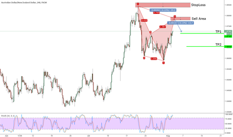 AUDNZD: Potential Bearish Cypher on AUDNZD