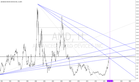 AMD: Продажа акций AMD