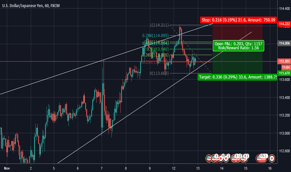 USDJPY: Looking for retracement to the 0.618 and then macro wedge break