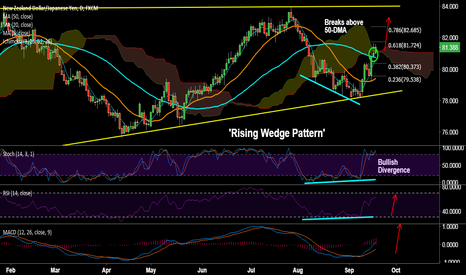 NZDJPY: NZD/JPY on track to test weekly 200-SMA at 82.20, stay long