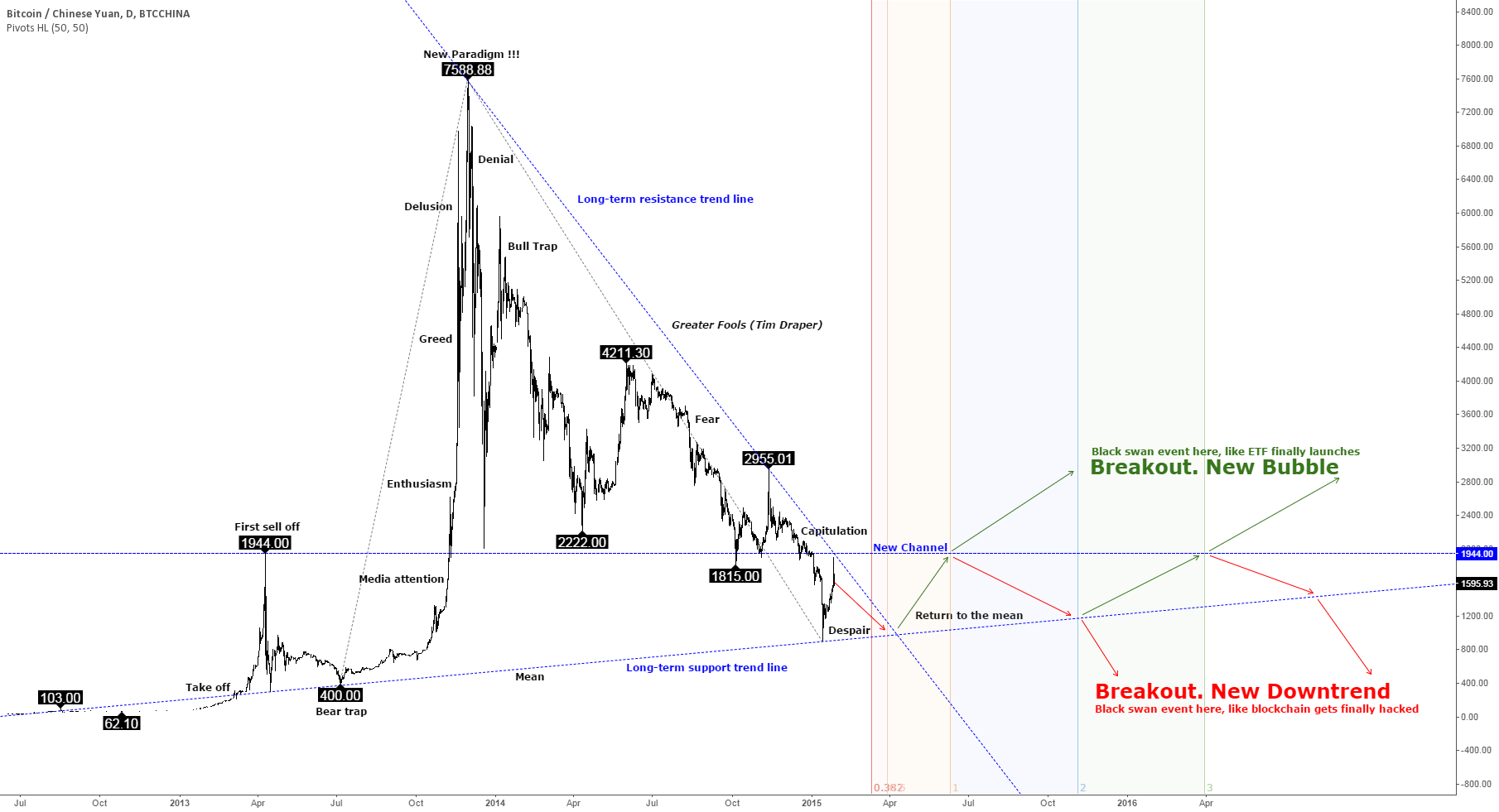 "Bitcoin price in ""despair"" stage of bubble (BTC chart 2015-2016)"