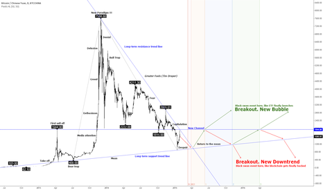 "BTCCNY: Bitcoin price in ""despair"" stage of bubble (BTC chart 2015-2016)"