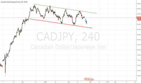 CADJPY: SHORT FOR NOW
