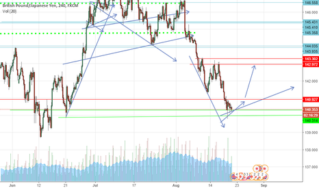 GBPJPY: NICE UPTREND OR CONTINOUS FALL ?