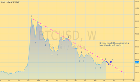 BTCUSD: Extrapolating Couplets