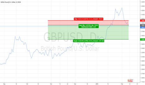GBPUSD: Short on Cable, after burning on a EURGBP earlier