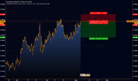 AUDUSD: AUDUSD SHORT simple idea