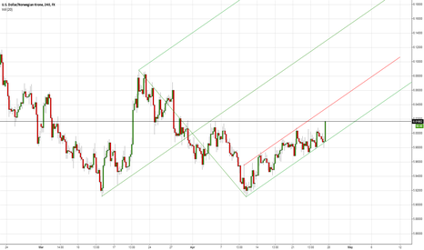 USDNOK: SUPPORT AND RESISTANCE