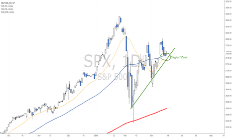SPX: Pullback to support - Next week FOMC