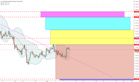 USDCAD: usdcad with the trend short area approaching
