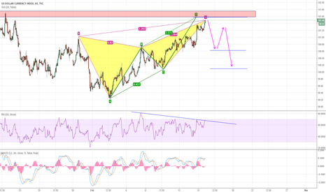 DXY: Down Move coming on DXY?
