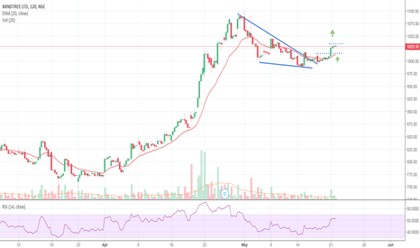 MINDTREE: Falling wedge breakout