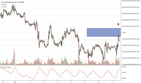 EURGBP: EURGBP is fragile and may slip down