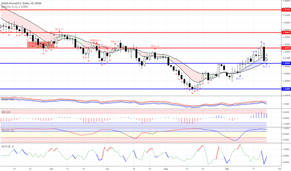 GBPUSD: News background and trade ideas on 24.09.2018