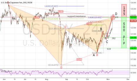 USDJPY: USD/JPY Possible Shorting Opportunity