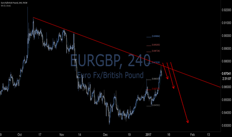 EURGBP: EURGBPbest trade entry points
