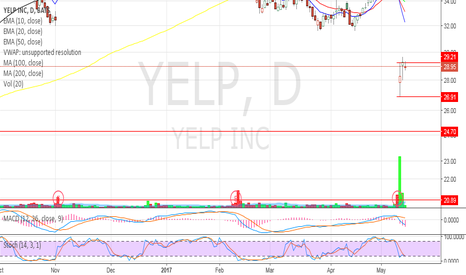 YELP: I like this rotation - going lower