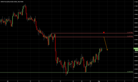 GBPAUD: GBPAUD: waiting for the short
